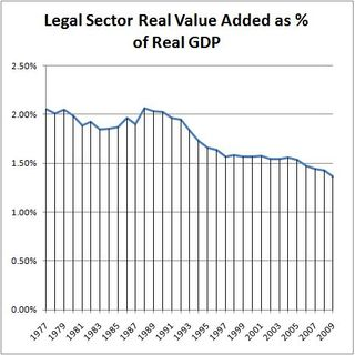 2011-05-16-legal-sector-pct-of-gdp-real