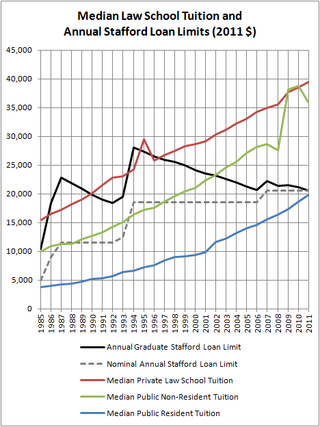 Median-law-school-tuition-and-annual-stafford-loan-limits