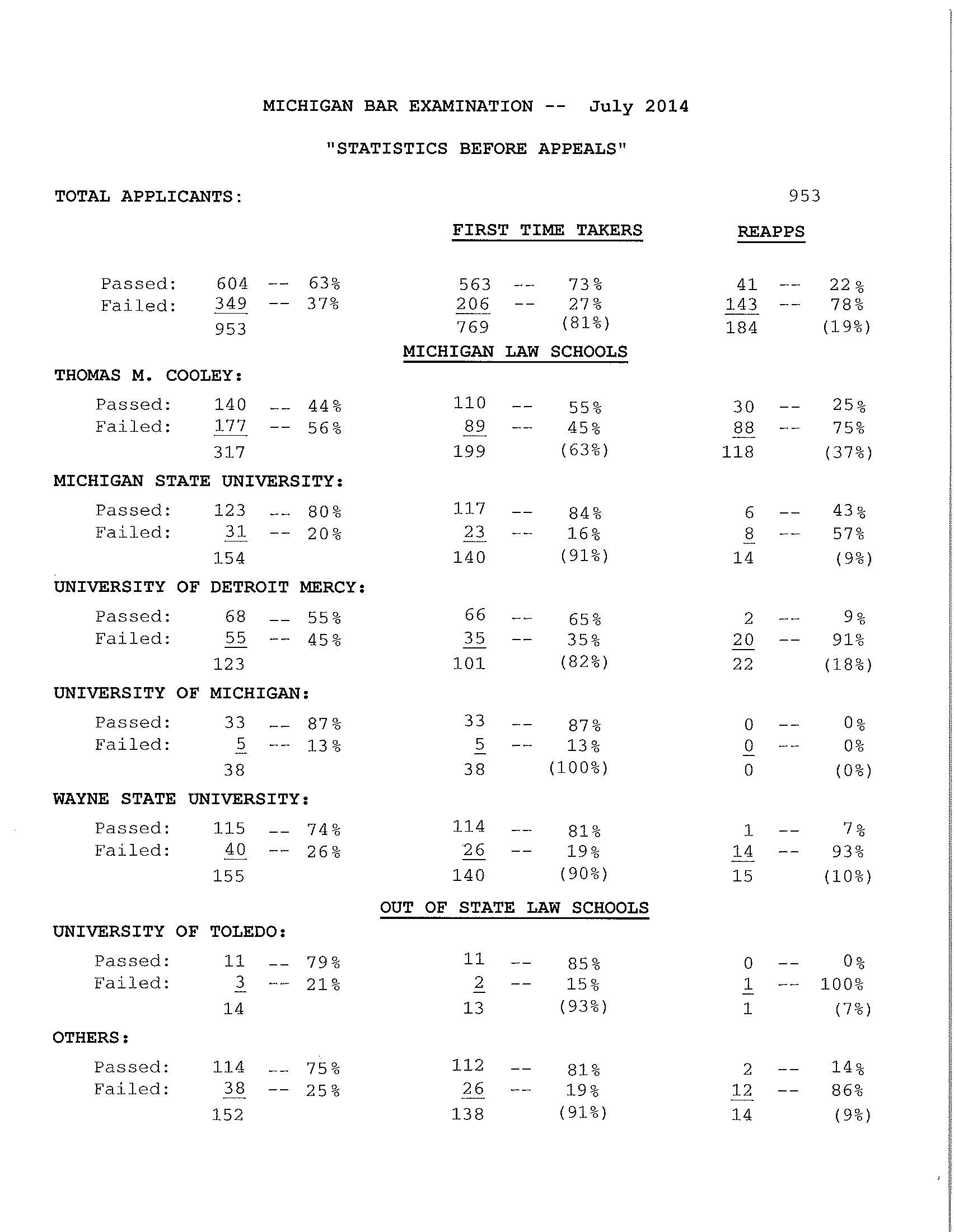 Legal resume bar admissions